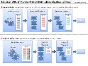 Transition of the Definition of Done in Regulated Environments
